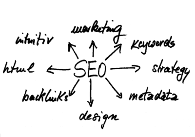SEO Attributes