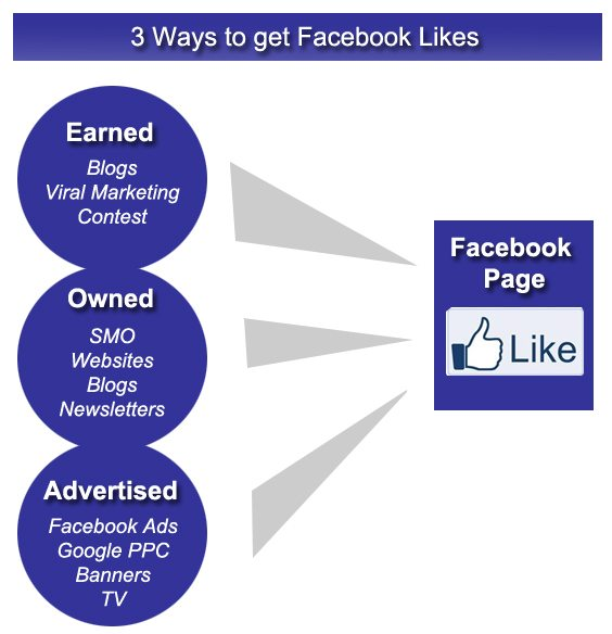 The 3 Ways to Get Facebook Likes