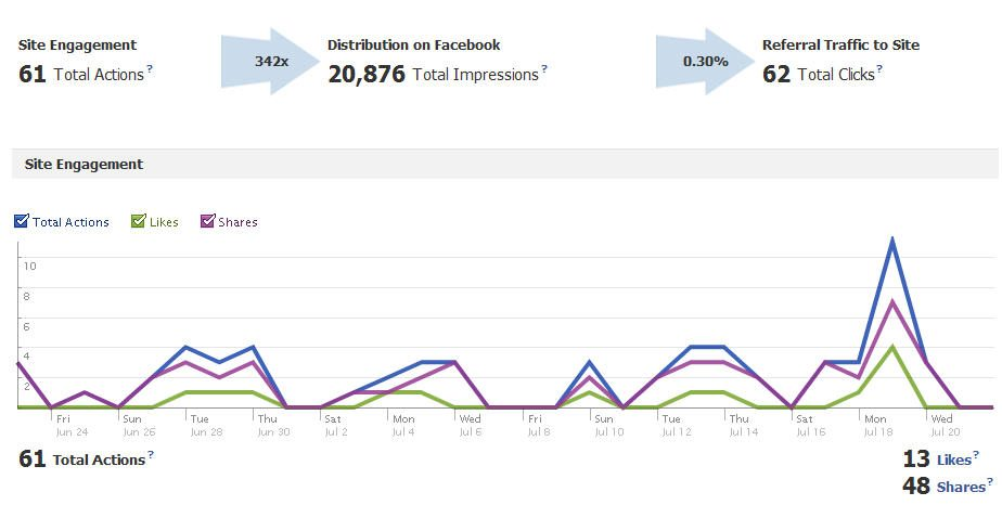 Facebook Insights for Website: Example Data