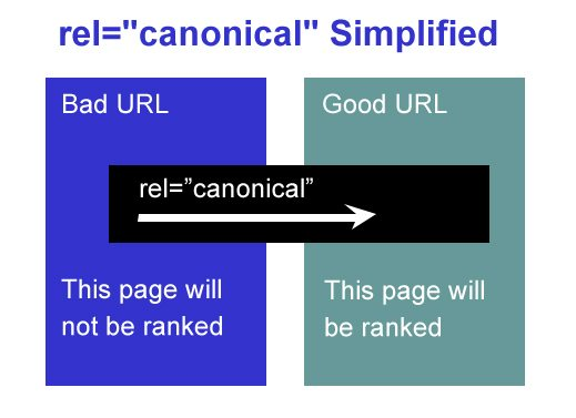 """rel=""""canonical"""" simplified"""