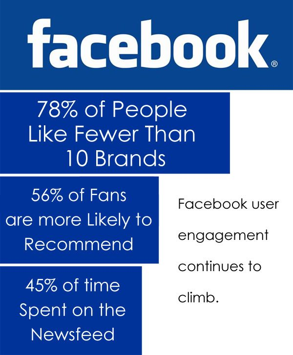 Facebook User Engagement Information