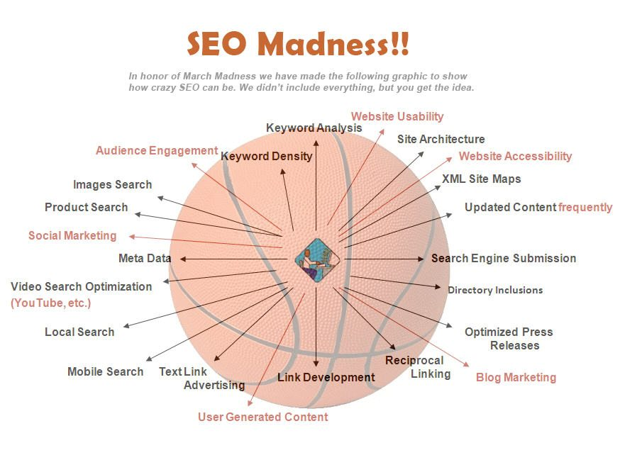 Search Engine Optimization March Madness