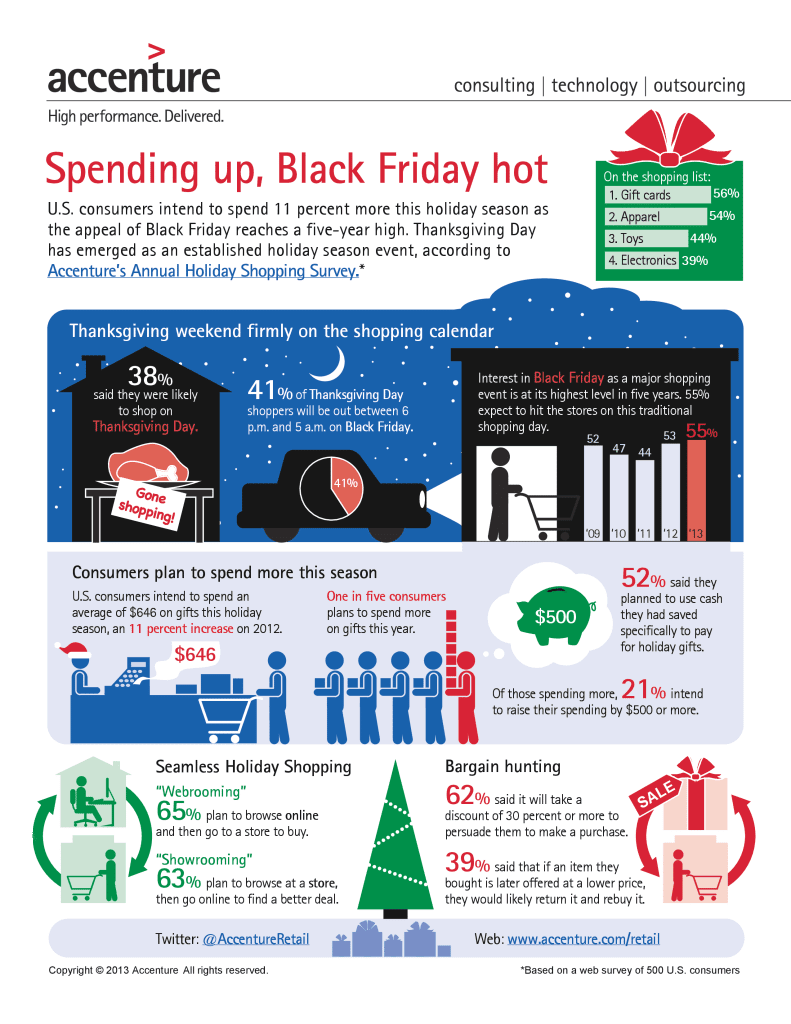 Accenture-2013-US-Holiday-Shopping-Survey-Trends-Infographic