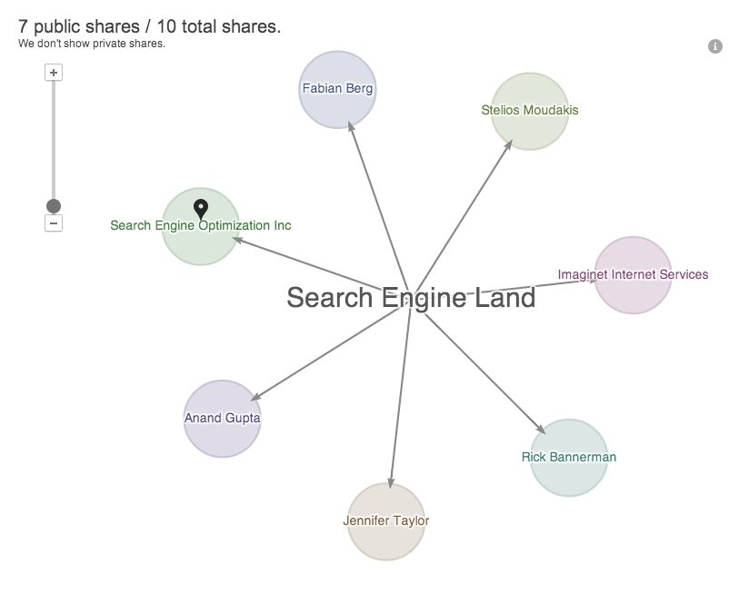 Google Ripples Search Engine Land