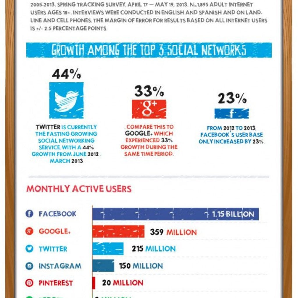 SEJ-Social-Growth-Infographic