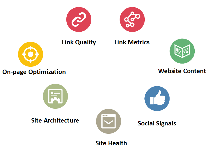 Image of the top 7 ranking factors in 2015.