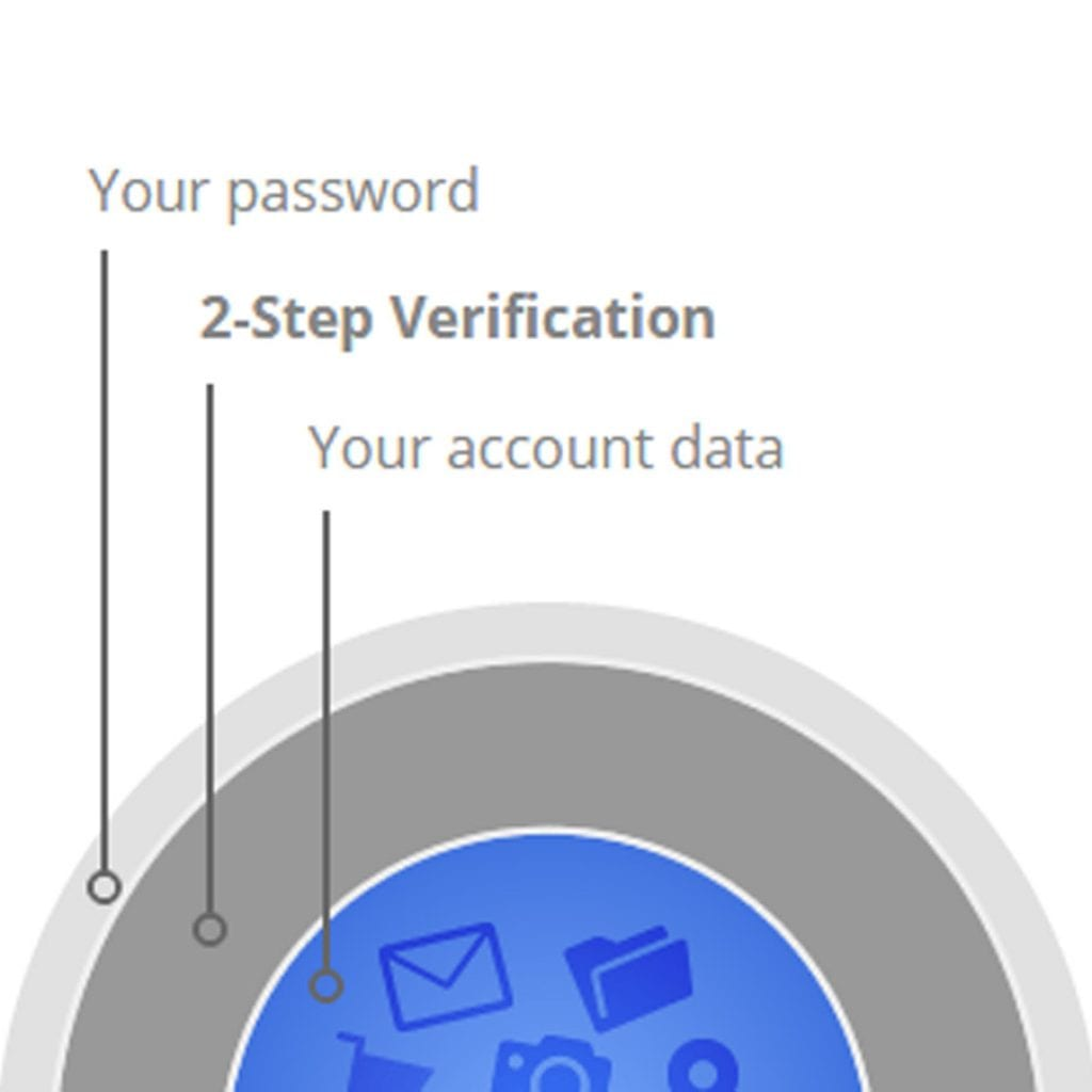 An image depicting the different levels of security involved in protecting an account. Outermost layer: your password; middle layer: 2 step verification; innermost layer: your account data.