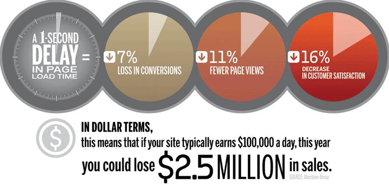 "Graphics depicting the benefits of site speed. ""A 1-second delay in page load time = 7% loss in conversions, 11% fewer page views, and 16% decrease in customer satisfaction. In dollar terms, this means that if your site typically earns $100,000 a day, this year you could lost $2.5 million in sales."""