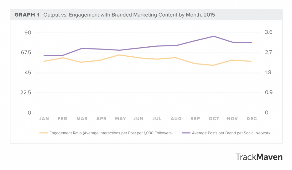 This graph from TrackMaven shows that while content output has been increasing, engagement has been falling.