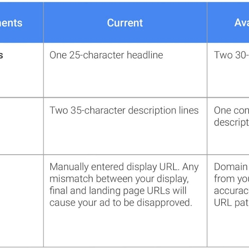 Google ads will increase the amount of readable text so users can make more informed clicks.