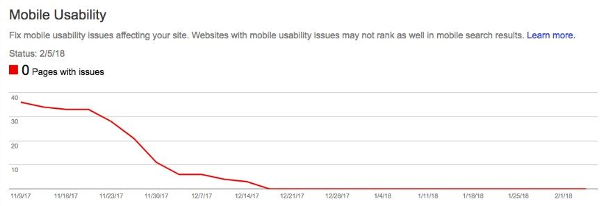 Mobile Usability Graph with 0 Page errors in Google Saearch Console