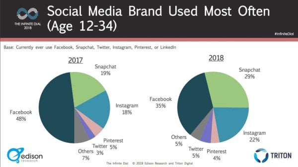 social media brand used most often infographic
