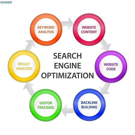 Search Engine Optimization Cycle