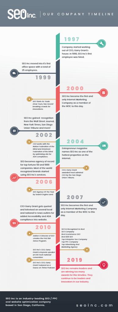 SEO Inc Company Timeline